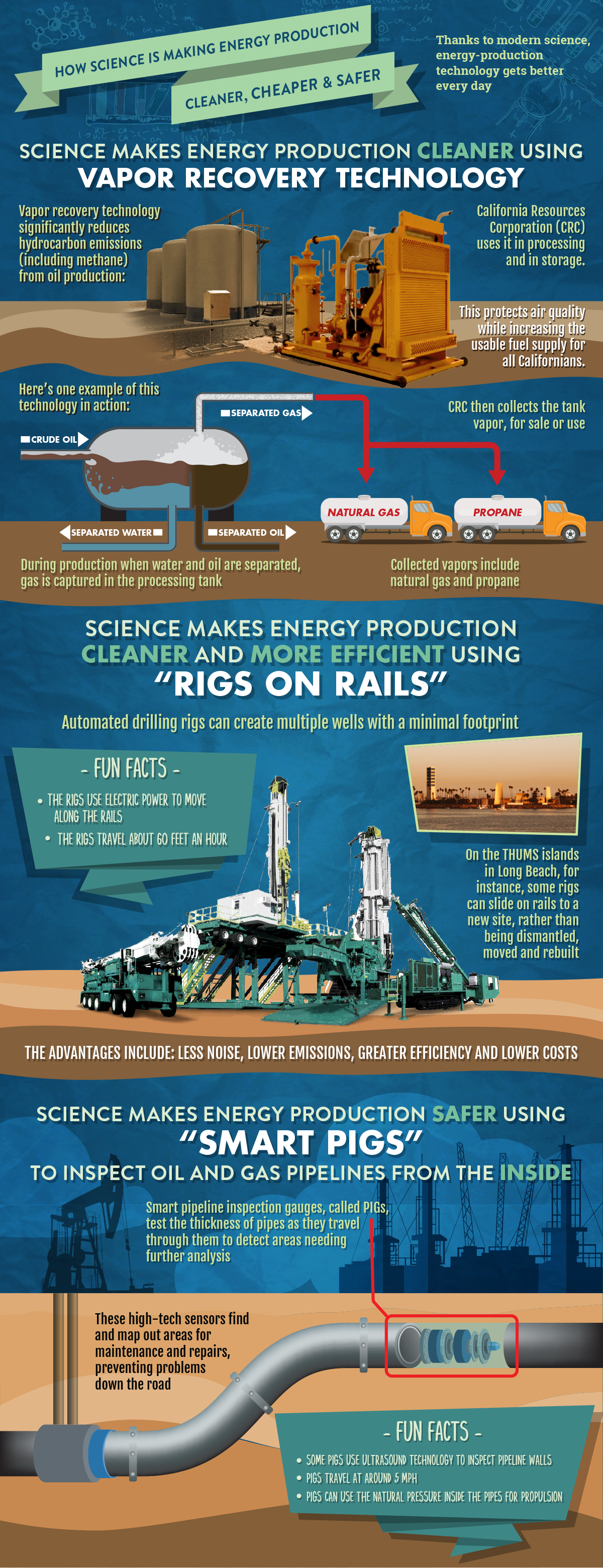 Amazing technologies like vapor recovery, smart pigs and rigs on rails are making it easier for us to create energy every day.